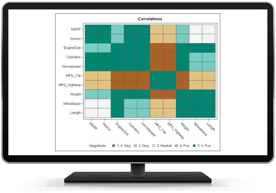 AS IML showing a heat map of a correlation matrix on desktop monitor.