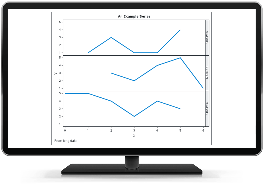 SAS IML showing a multipanel display of several series of data on desktop monitor