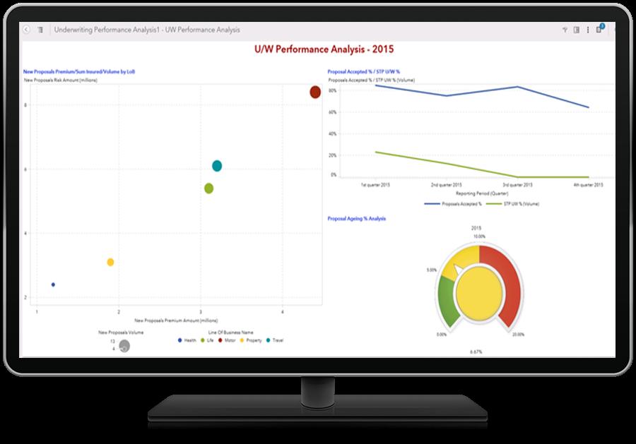 SAS Insurance Analytics Architecture Screenshot of Underwriting Performance Analysis Report shown on desktop monitor
