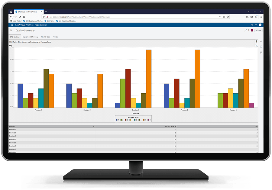 SAS Production Quality Analytics showing spc summary on desktop monitor