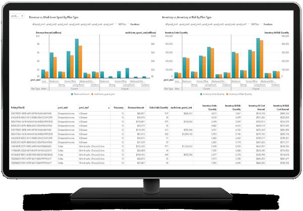 SAS Marketing Optimization showing breakdown by plan type on desktop monitor