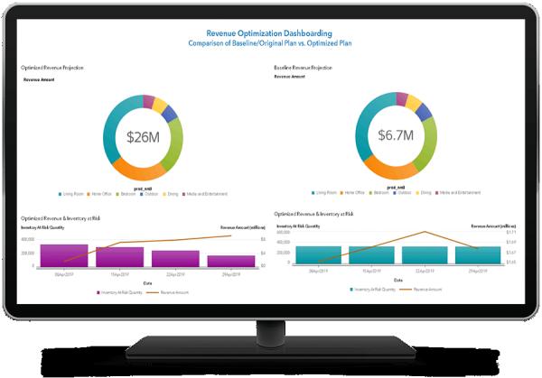 SAS Revenue Optimization dashboard shown on desktop monitor