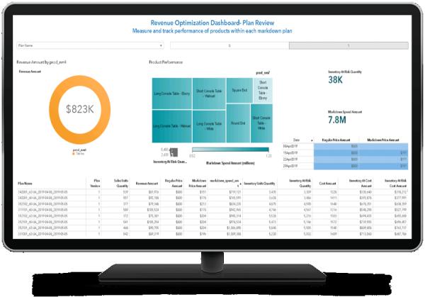 SAS Markdown Optimization dashboard shown on desktop monitor
