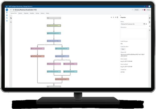 SAS Visual Data Science Decisioning shown on desktop monitor