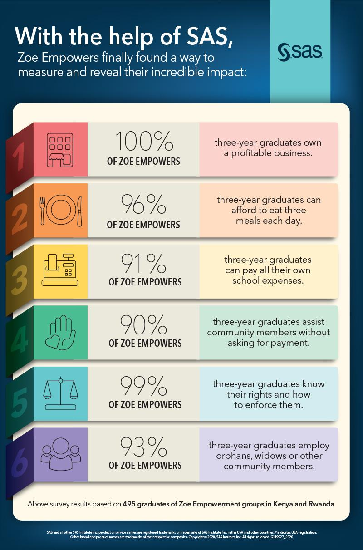 ZOE Empowers Infographic