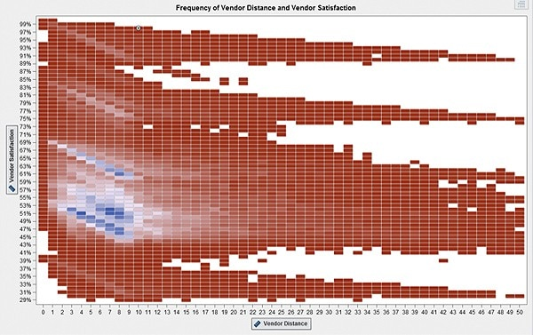 Is your data too big to visualize