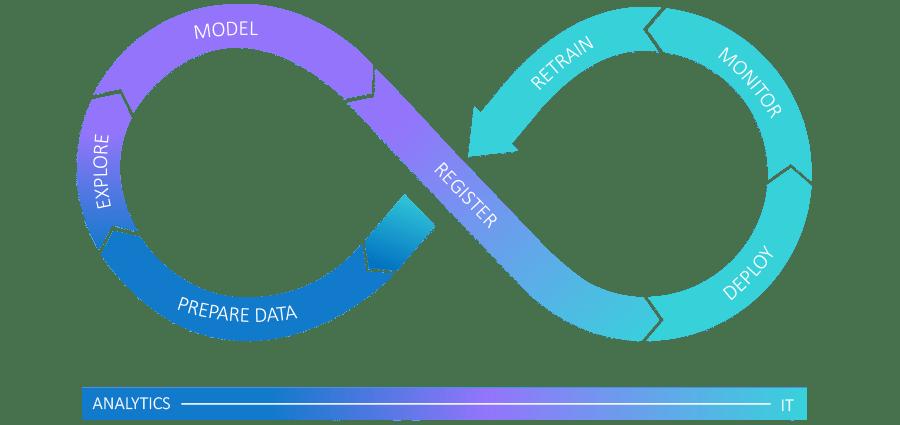Diagrama del ciclo de vida de la analítica