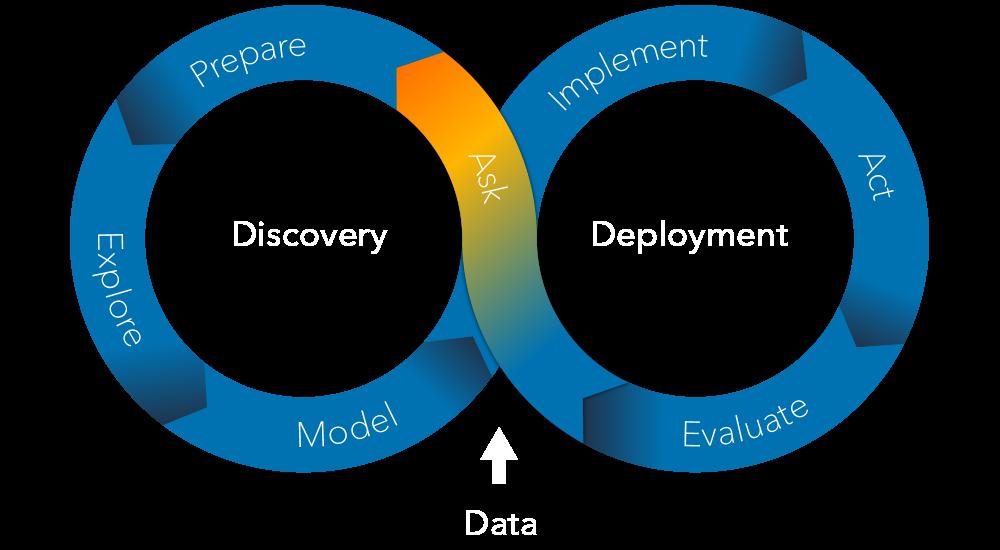 The SAS Analytics Life Cycle - Ask Again Phase