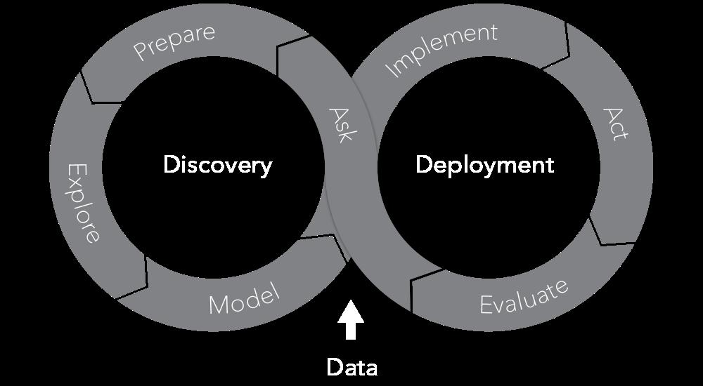 The SAS Analytics Life Cycle