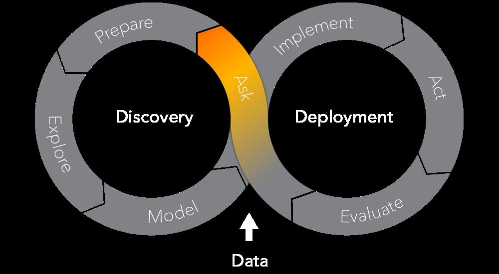 The SAS Analytics Life Cycle - Ask Phase