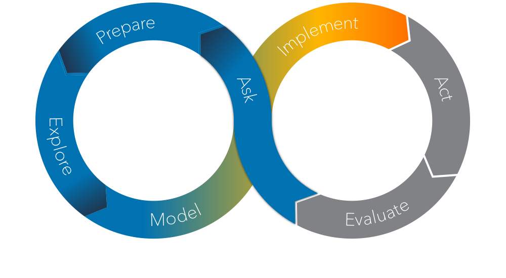 The SAS Analytics Life Cycle - Implement Phase