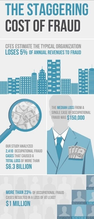ACFE Infographic: The Staggering Cost of Fraud