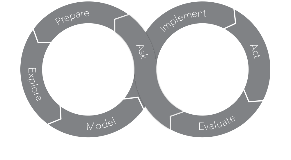 The SAS Analytics Life Cycle