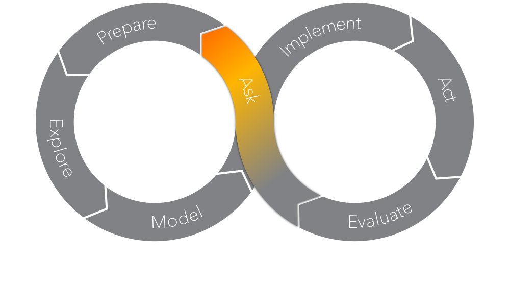 The SAS Analytics Life Cycle - Ask Phase