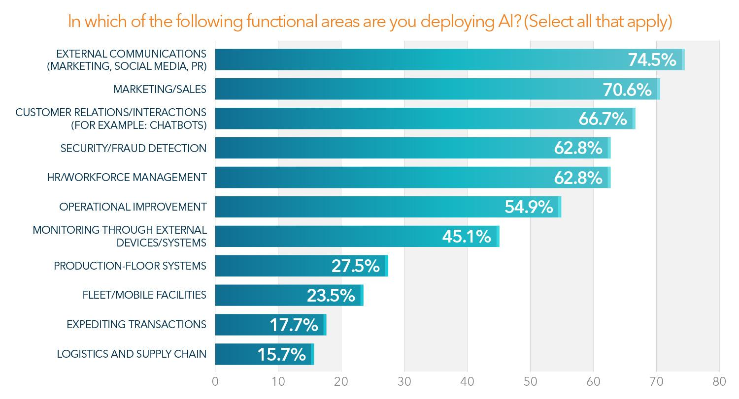 Bar graph showing AI functional deploying areas