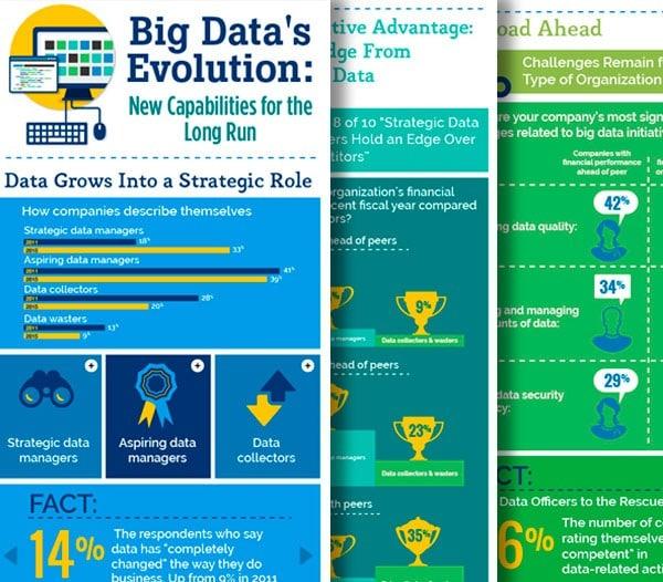 Big data evolution infographic from the EIU