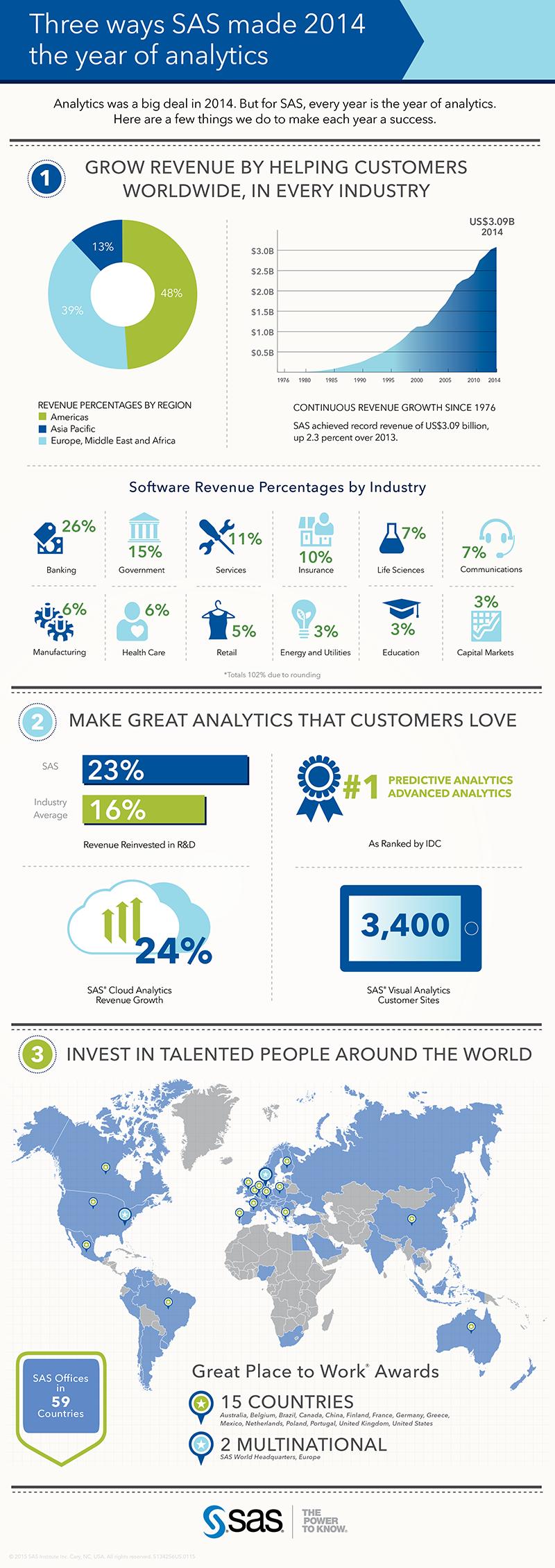 SAS 2014 Financials Infographic