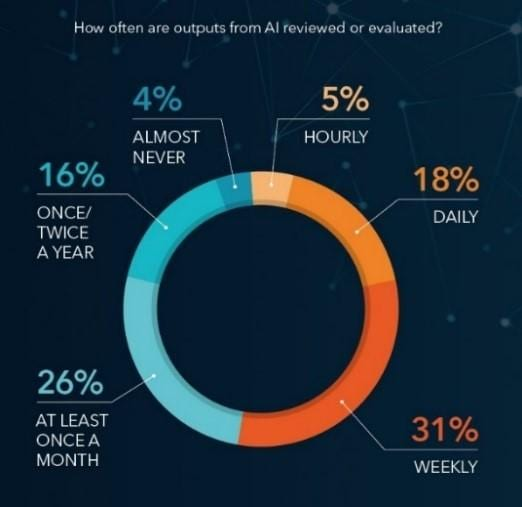 Forbes Survey- AI Outputs