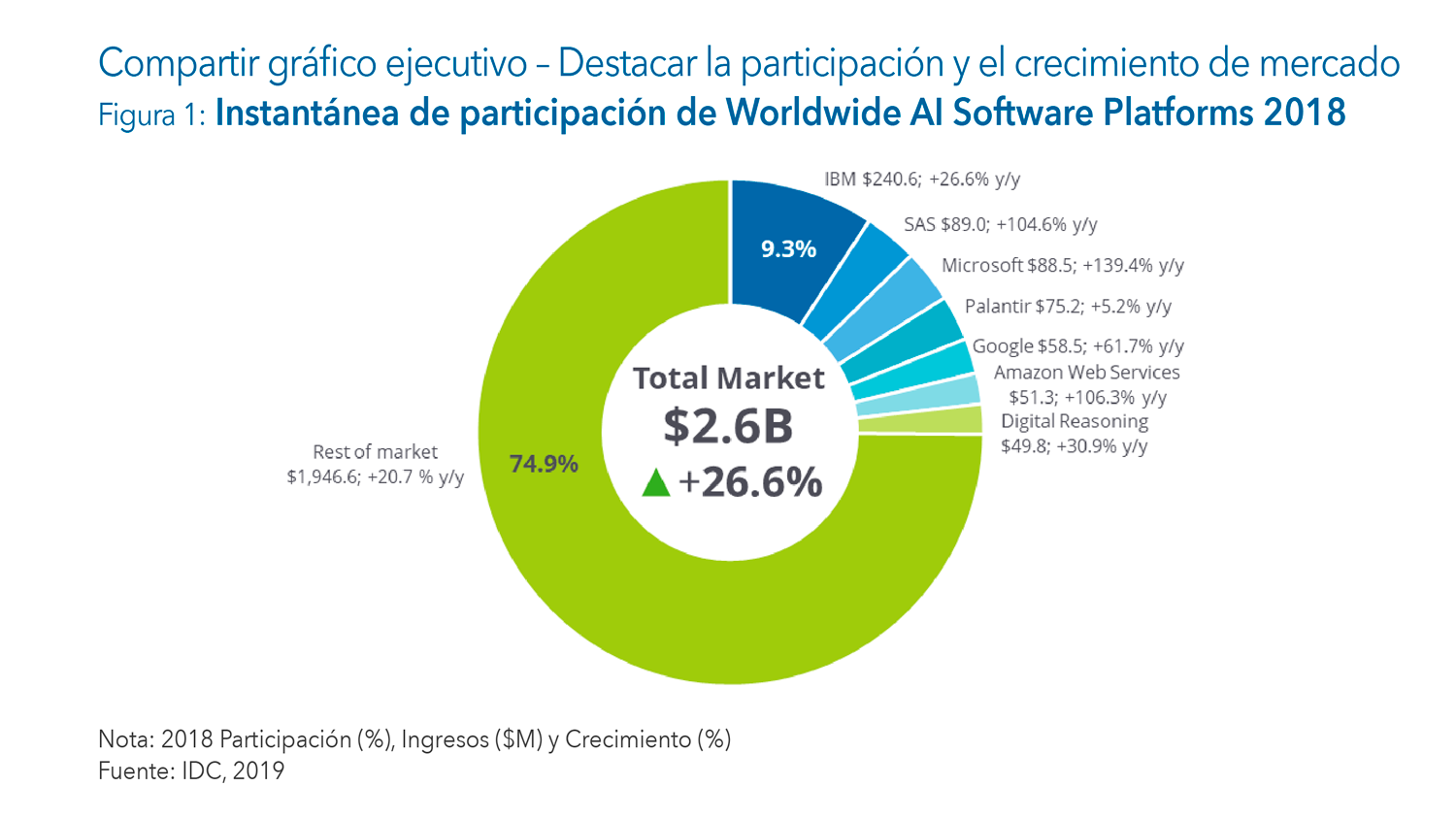 AI Software Platforms Marketshare in Spanish