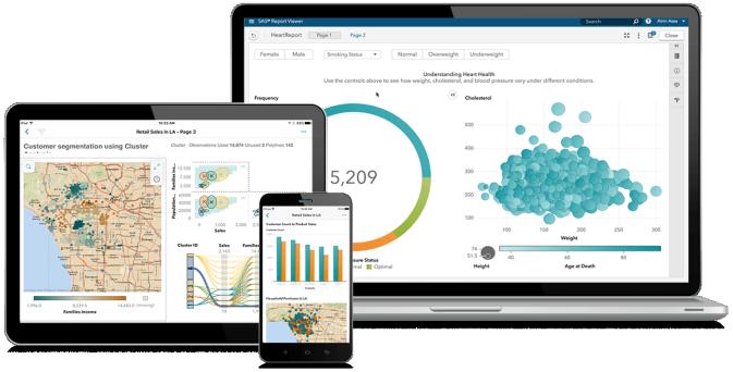 Se muestra SAS Visual Analytics en una laptop, tableta electrónica y teléfono inteligente