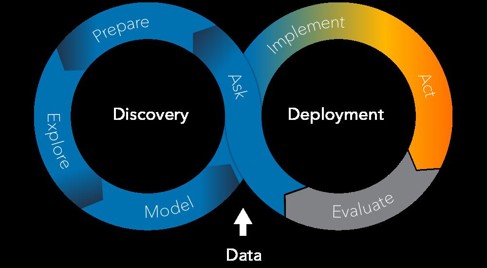The SAS Analytics Life Cycle - Act Phase