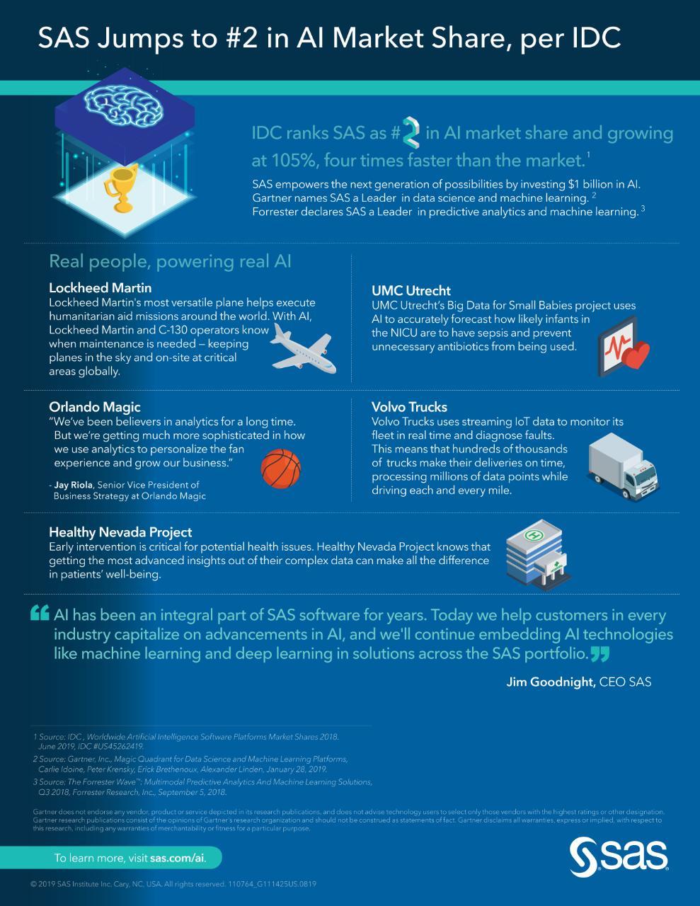 SAS Jumps to #2 in AI Market Share, per IDC