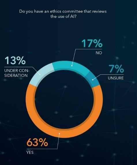 Forbes Survey - Ethics Committe AI