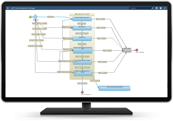 SAS Credit Assessment Manager showing workflow on desktop monitor
