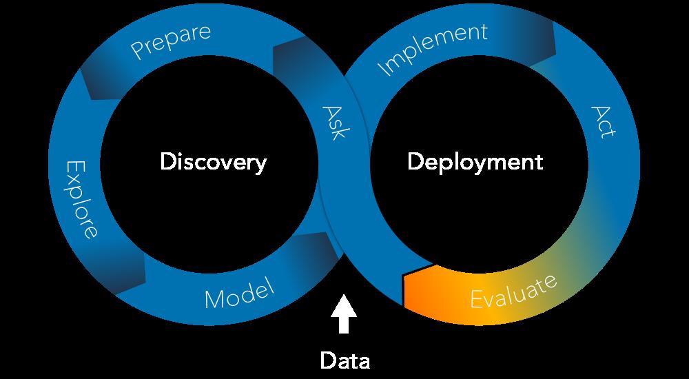 The SAS Analytics Life Cycle - Evaluate Phase