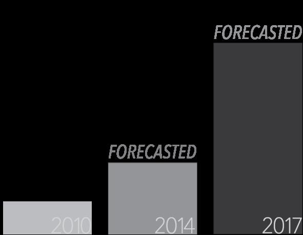 worldwide mobile ad revenue