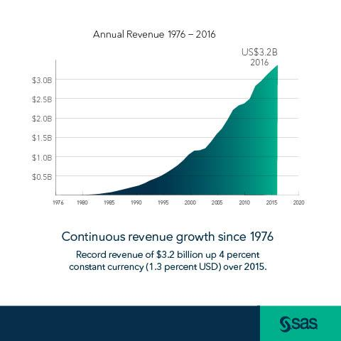 Line graph of SAS Annual Revenue Report with SAS logo
