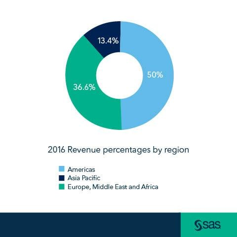 Pie chart with SAS logo showing SAS revenue percentages by region