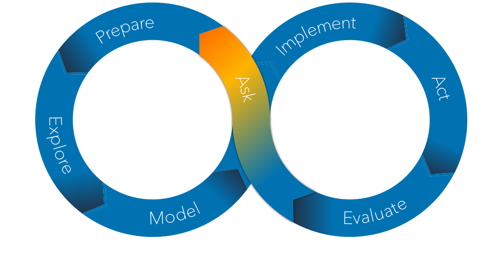 The SAS Analytics Life Cycle - Ask Again Phase