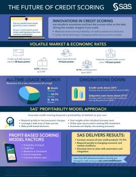 The Future of Credit Scoring infographic