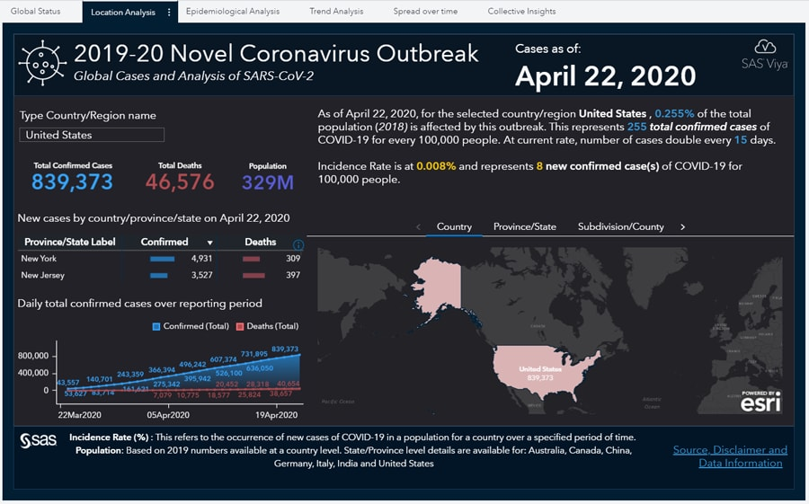 SAS' dynamic Coronavirus Dashboard Report allows users to probe the latest COVID-19 global statistics, including status, location, spread and trend analysis of cases around the globe.