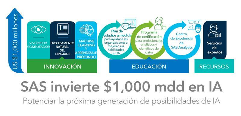SAS invierte mil millones en IA