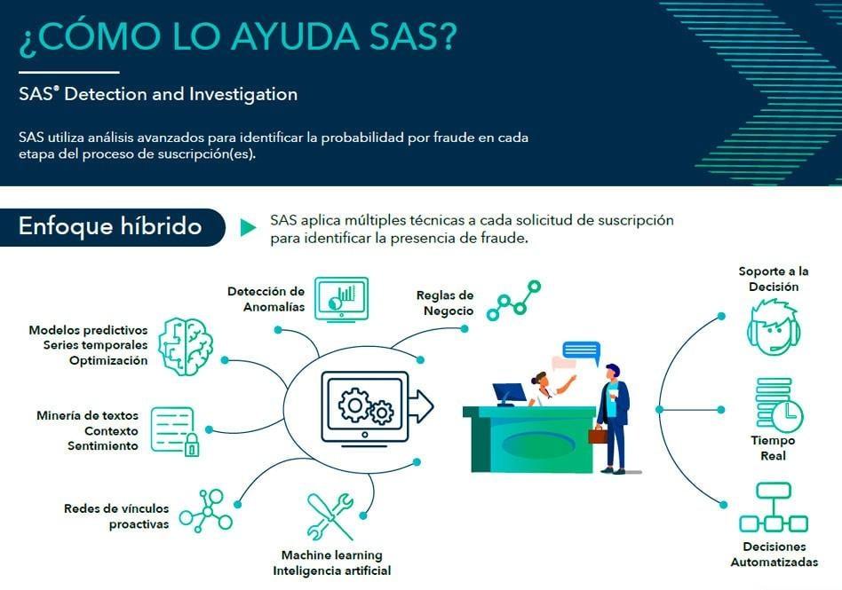 SAS Detection & Investigation