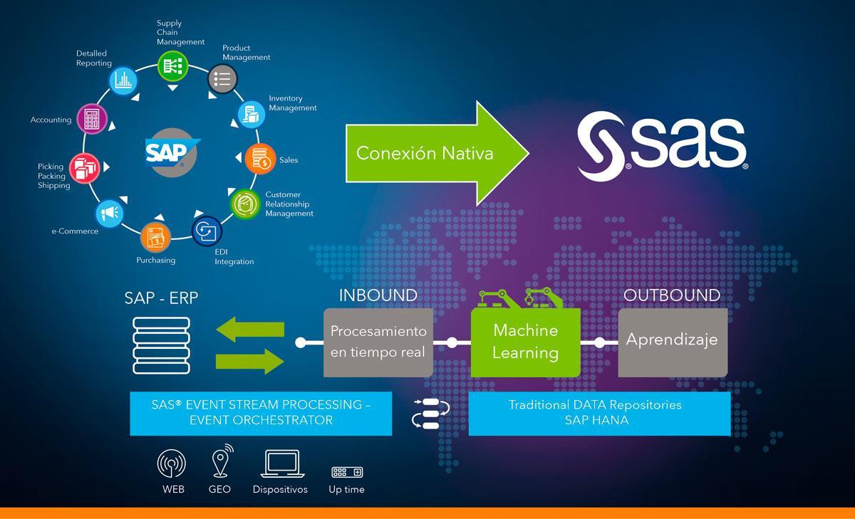 Conexión nativa SAP SAS