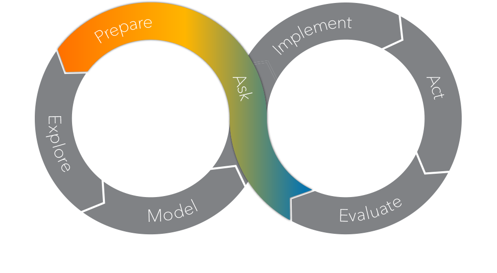 The SAS Analytics Life Cycle - Prepare Phase