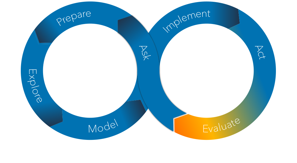 The SAS Analytics Life Cycle - Evaluate Phase