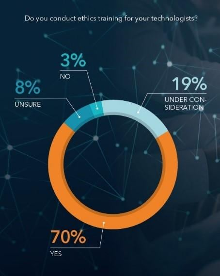 Forbes survey - Ethics Techonology