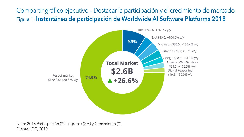 AI Software Platforms Marketshare in Spanish