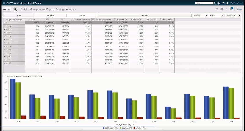 SAS Expected Credit Loss reporting screenshot