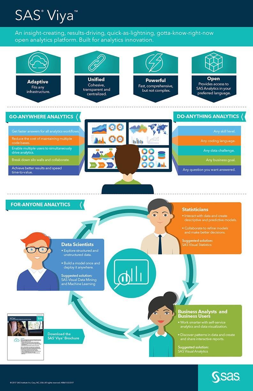 SAS Viya infographic