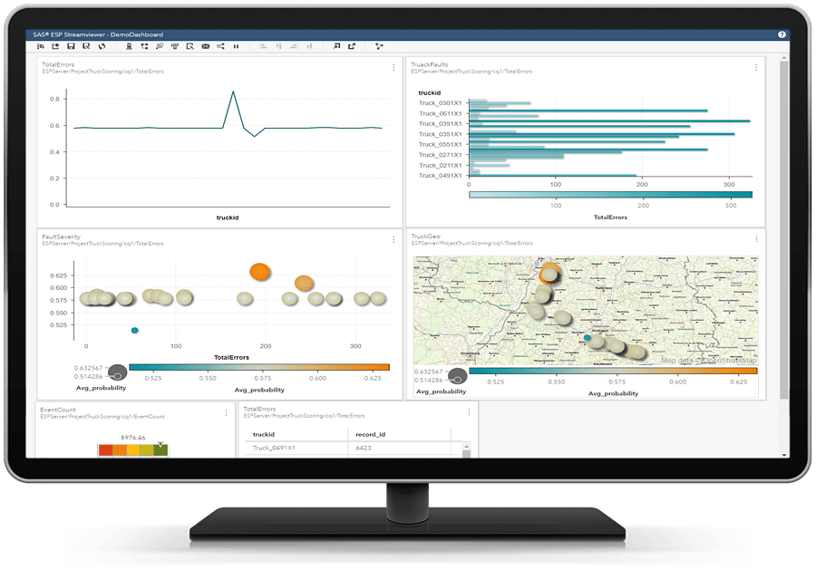 SAS Event Stream Processing showing real-time dashboard on desktop monitor