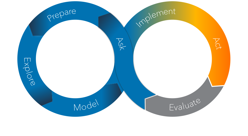 The SAS Analytics Life Cycle - Act Phase