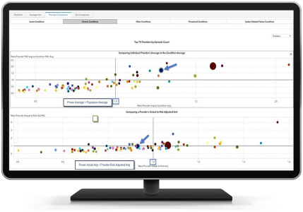 SAS Health showing event comparison visualization on desktop monitor