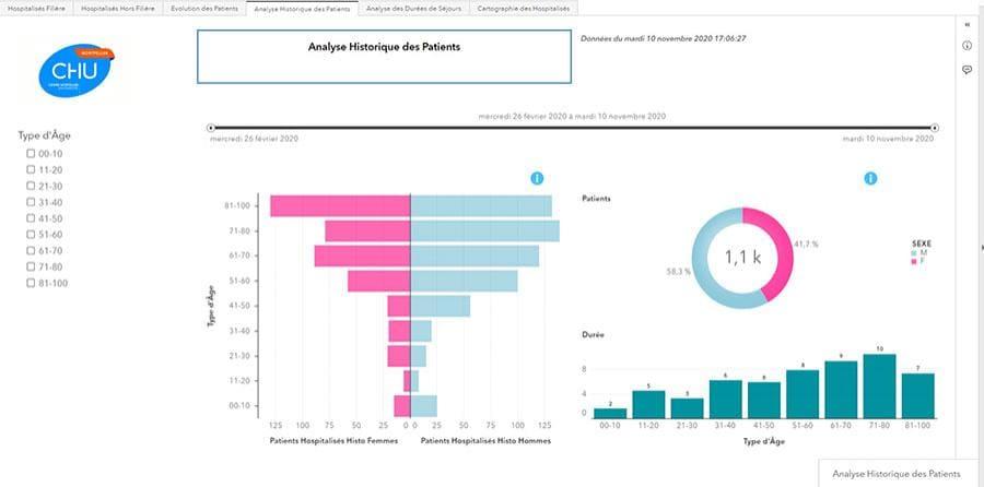 Capture d'écran : Analyse historique patients hospitalisés - CHU de Montpellier