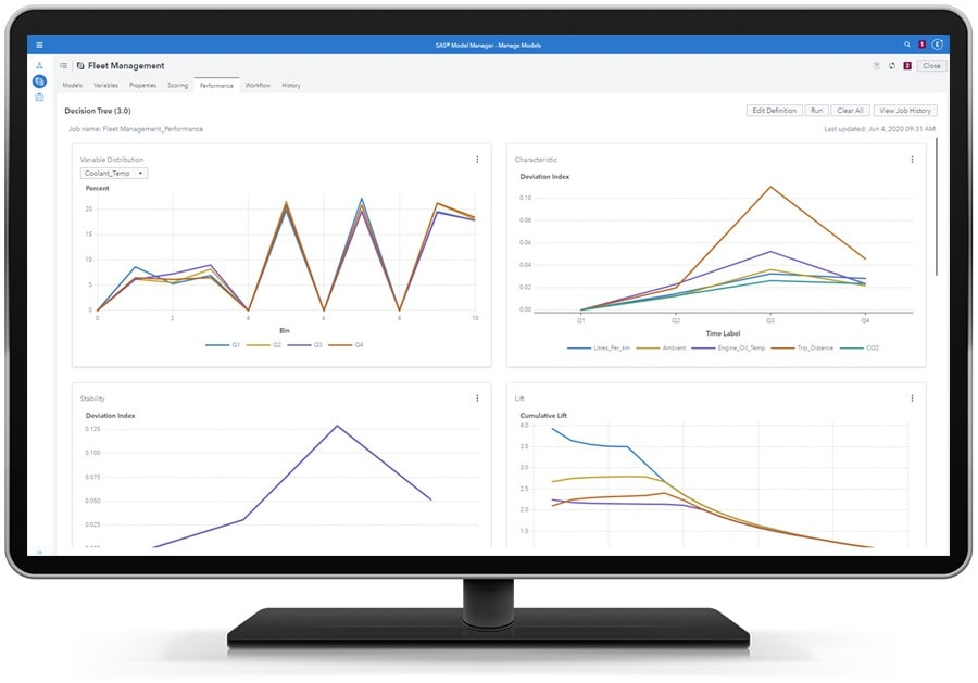 SAS Model Manager showing performance report monitoring on desktop monitor
