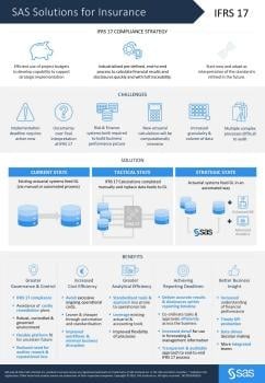 Infographie sur les solutions d'assurance SAS